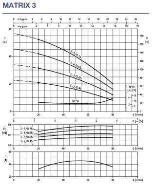 Pomp? multi-trepte orizontala Ebara MATRIX 3-4T/0,65 kWt