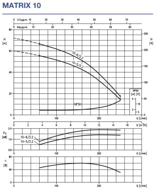 Многоступенчатый горизонтальный насос Ebara MATRIX 10-6T/2,2 kWt