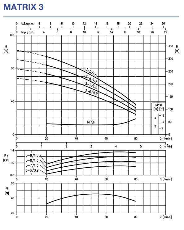 Многоступенчатый горизонтальный насос Ebara MATRIX 3-9T/1,5 kWt