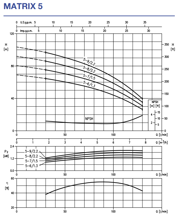 Pomp? multi-trepte orizontala Ebara MATRIX 5-6T/1,3 kWt