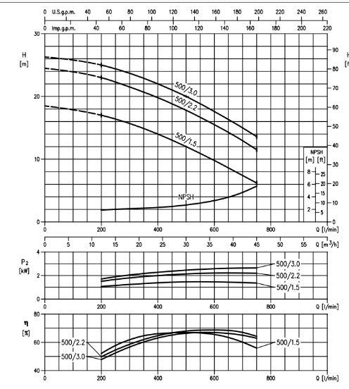 Pomp? centrifugala Ebara DWC-N/I 500/2.2 kW